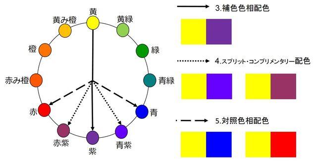 図⑤ 補色+SC+対照色相配色 黄