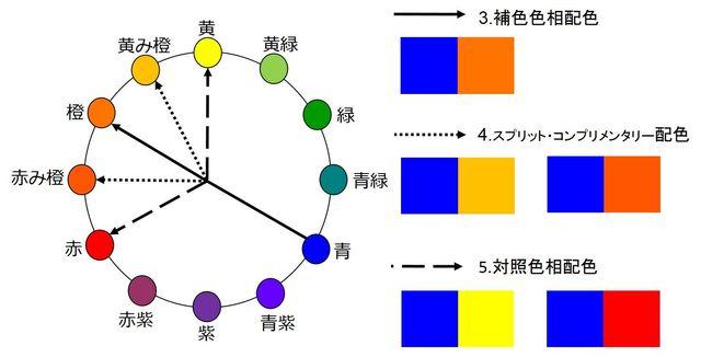 図⑥ 補色+SC+対照色相配色 青