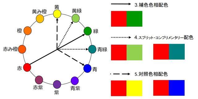 図⑦ 補色+SC+対照色相配色 赤
