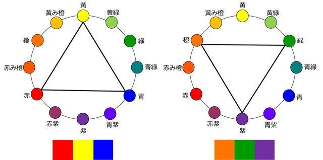 図⑧ トライアド配色