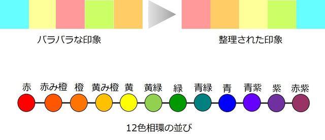 図⑮ 色のグラデーション